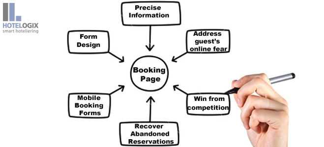 Attract guests to your booking site