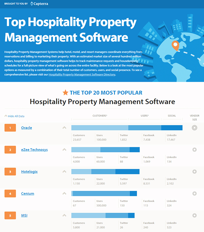 Hotelogix ranks 3 on Capterra