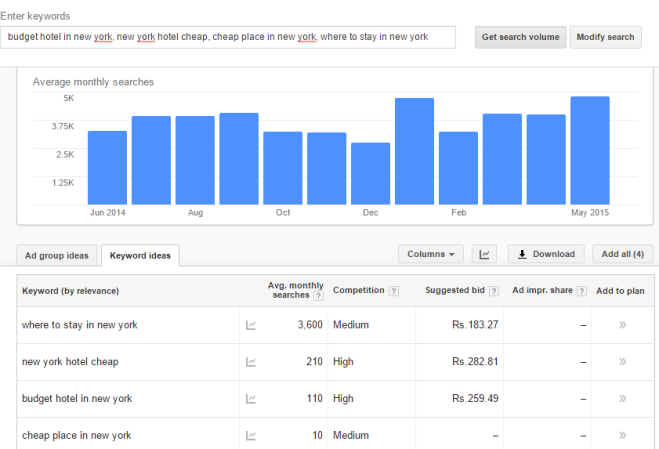 Google AdWords for hotels
