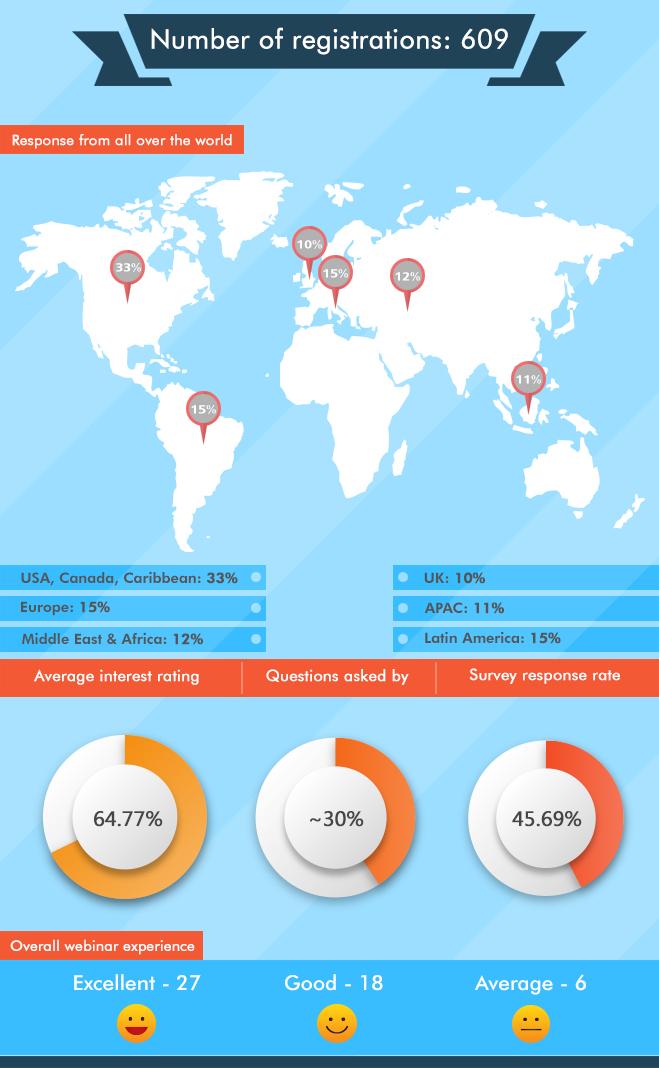 Hotelogix Webinar Data