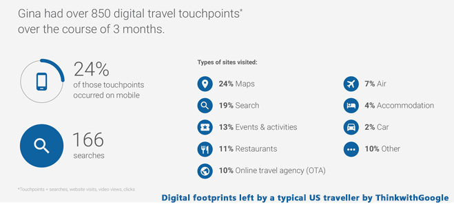 Digital footprints left by a typical US traveller by ThinkwithGoogle
