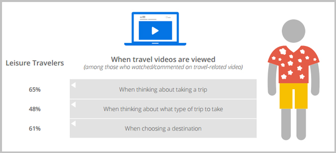 Maximize hotel's booking and occupancy with video marketing