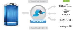 5-Principales-razones-por-las-cuales-PMS-y-Channel-Manager-deberían-ser-integrados