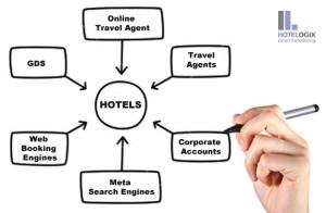 Los Hoteles disfrutan de la interoperabilidad con Distribución Online