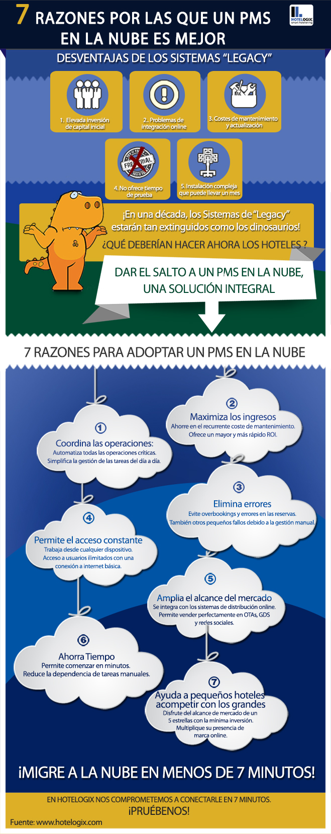 Sistemas en la nube vs sistemas tradicionales