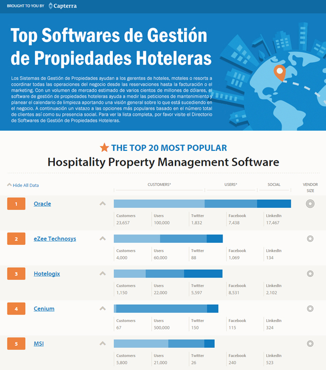 Capterra top software hoteles