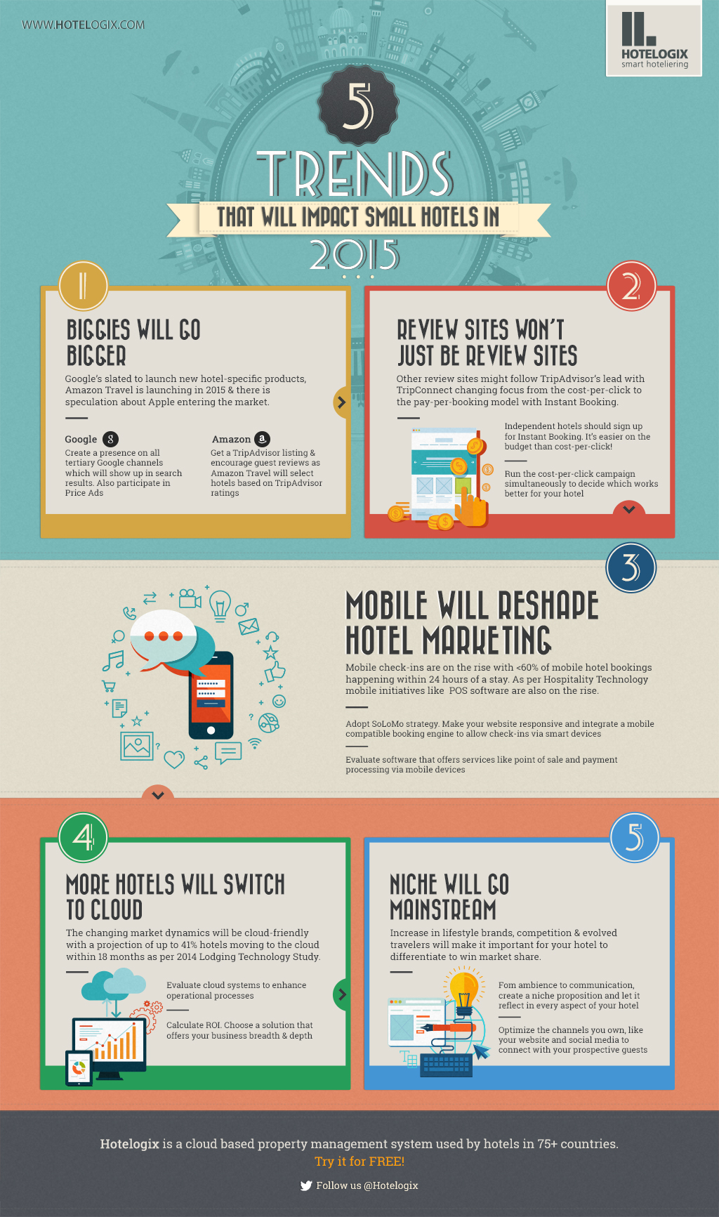 trends in hospitality