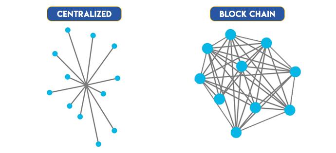 Centralizied vs Blockchain
