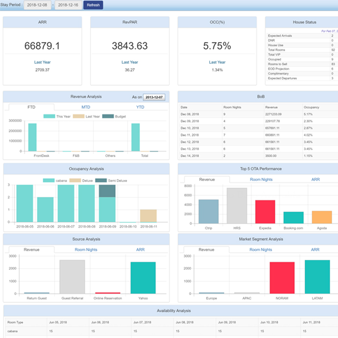 Take informed business decisions with Hotelogix Management Dashboard