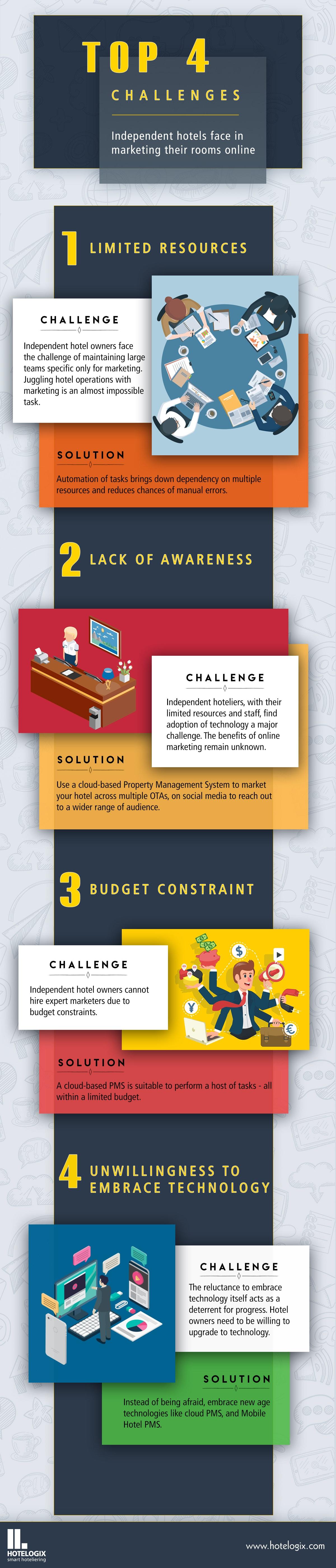 challenges in hotel digital marketing