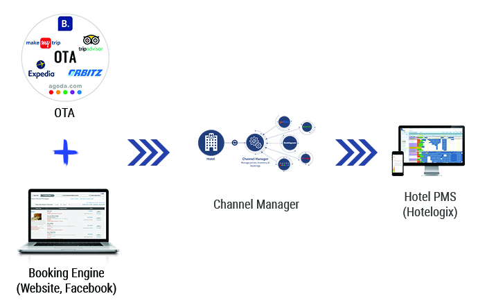 Difference between Hotel PMS Channel Manager OTAs and Booking Engine