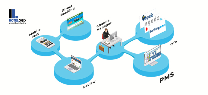 distribution channels in hotel industry