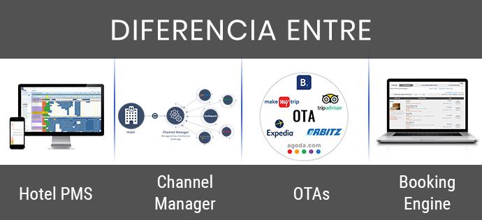 diferencia entre las OTA del administrador de canales del hotel PMS y el motor de reservas