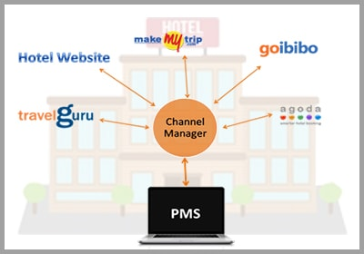 What is a Hotel Channel Manager and Benefits of Channel