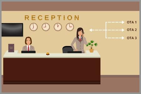 Hotel distribution strategy