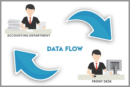 Inter-departmental data flow