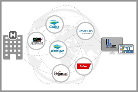 Global distribution System for hotels